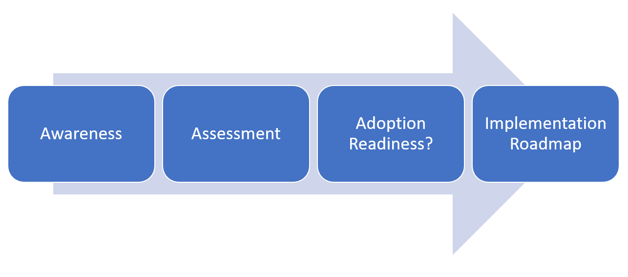Awareness, Assessment, Adoption Readiness, Implementation Roadmap