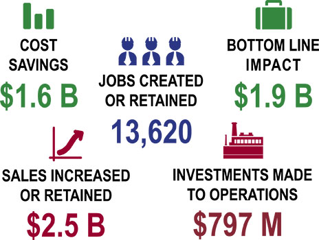 Cost Savings: $1.6B - Jobs Created or Retained: 13,620 - Bottom Line Impact: $1.9B - Sales Increased or Retained: $2.5B - Investments Made to Operations: $797M